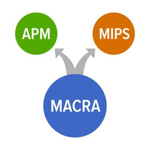 MACRA Diagram
